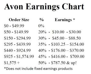avon earning chart